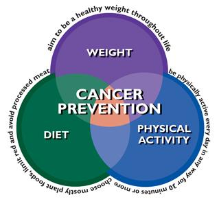cancer ovarian prevention